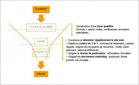lead nurturing - conclusion