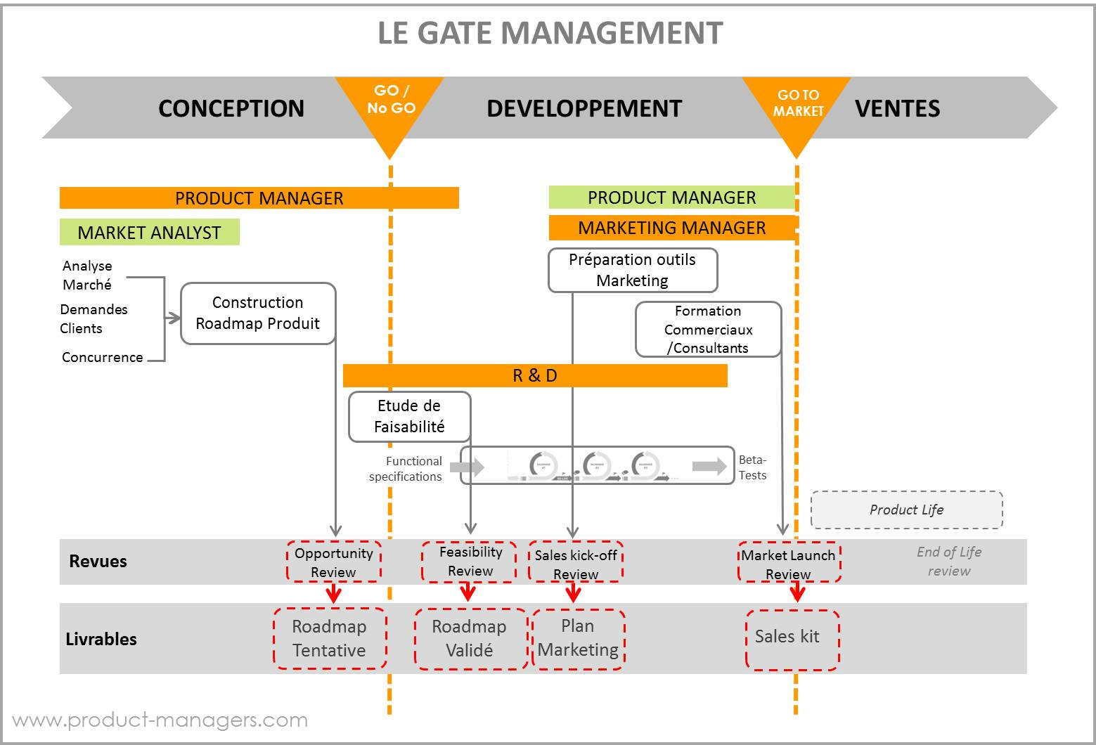 cycle-de-vie-produit-gate-management-product-managers