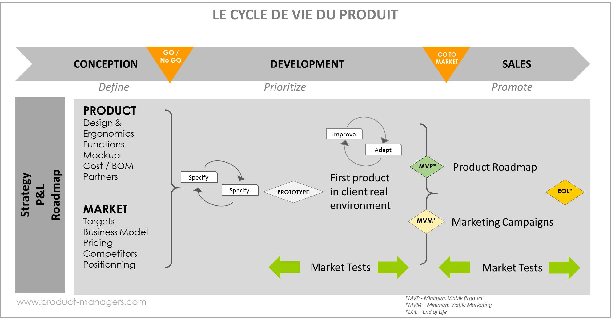 cycle-de-vie-produit-product-managers