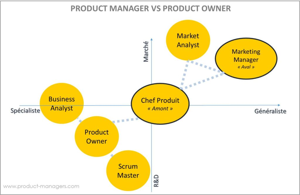 product-manager-vs-product-owner