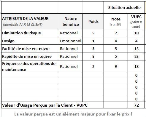 valeur-perçue-de-l-offre-I-Product-Managers