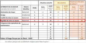 valeur-perçue-de-l-offre-III-Product-Managers