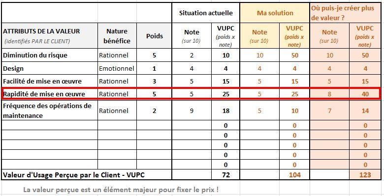 valeur-percue-de-l-offre-III-Product-Managers
