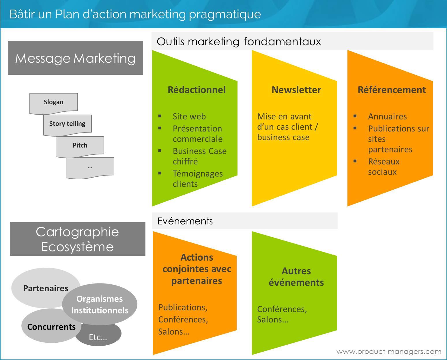 Un Plan D Actions Marketing Structure Pour Gagner Strategie Produit
