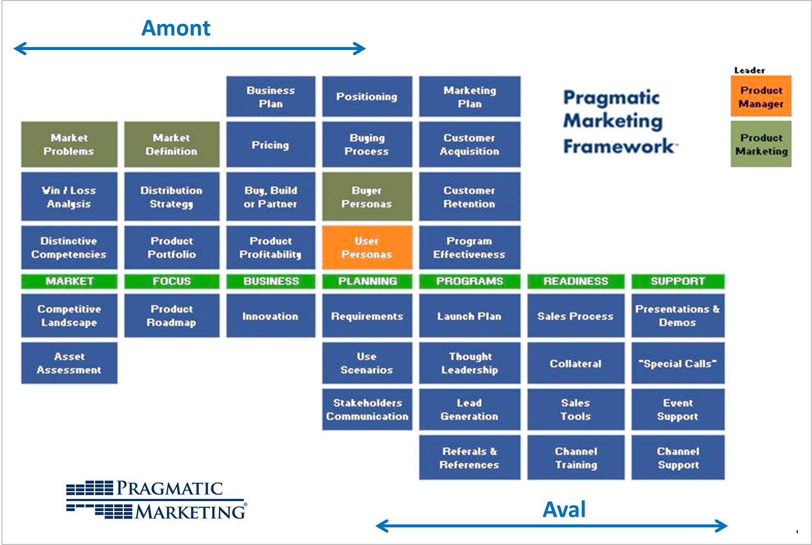 PragmaticMarketing_Framework-amont-aval