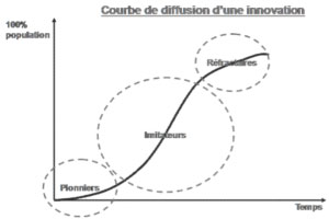 courbe_diffusion_innovation
