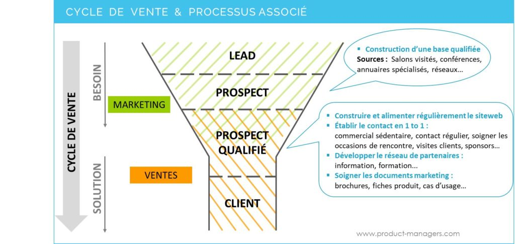 cycle-de-vente-lead-nurturing-product-managers