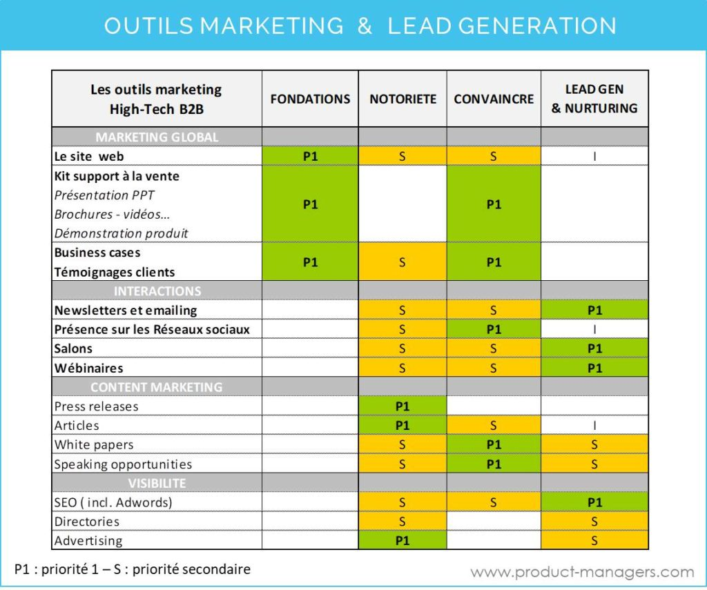 cycle-de-vente-outils-marketing-lead-generation-product-managers