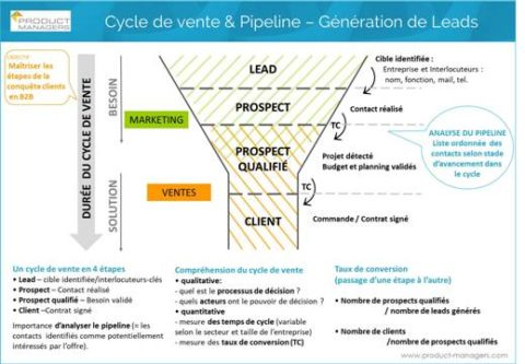 cycle-de-vente-pipeline-lead-generation-product-managers-fiche-marketing-500px