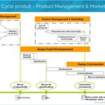 Cycle produit-Product Managemet - Marketing agile