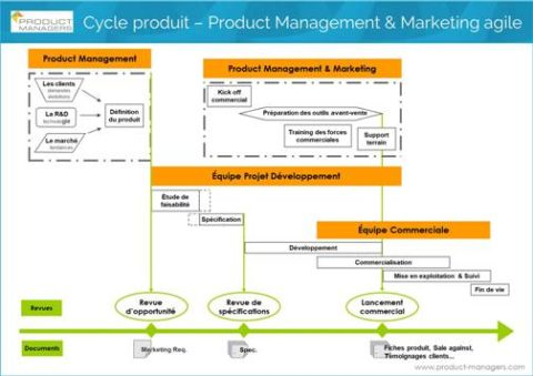 cycle-produit-product-management-marketing-agile-product-managers-500px