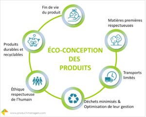 eco-conception-produits-product-managers