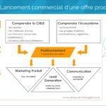 lancement-commercial-produit-v2
