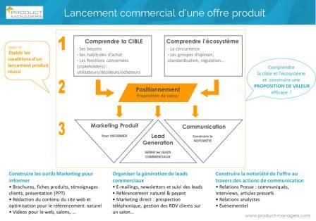 lancement-offre-4-etapes-fiche-marketing-product-managers-400px