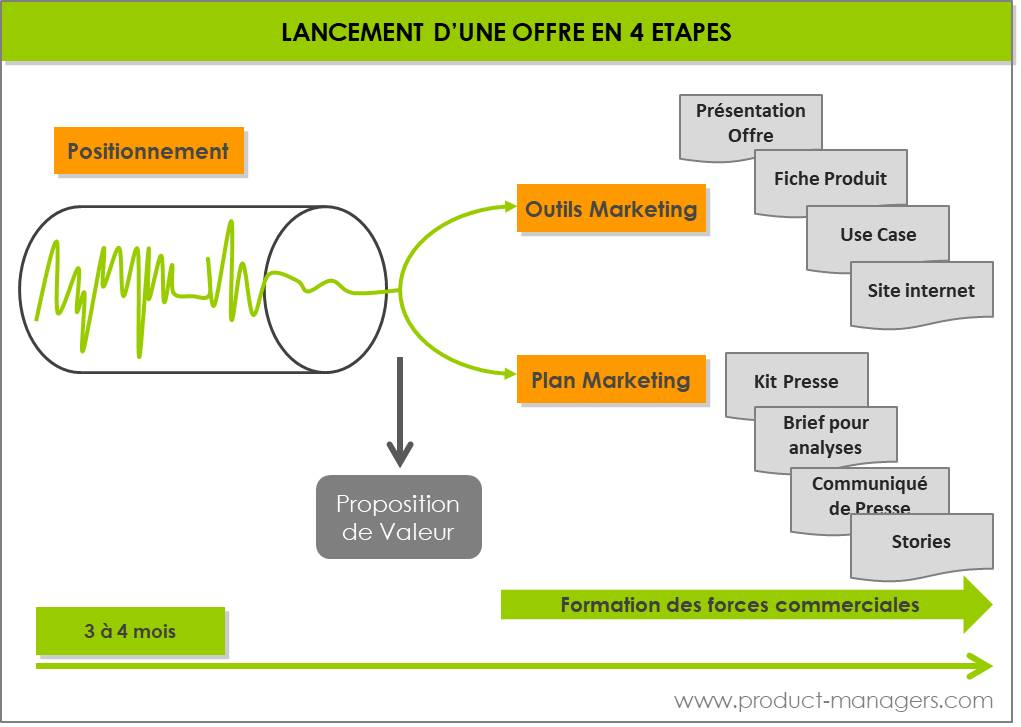 lancement-offre-4-etapes-product-managers