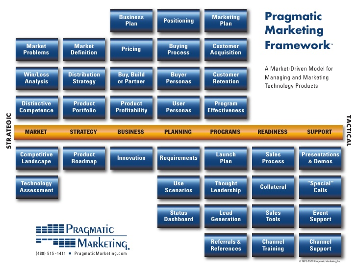 Pragmatic Marketing- Framework
