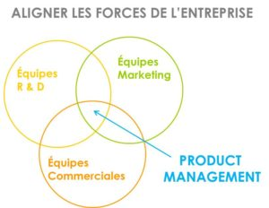 product-management-schema-RD-marketing-commercial