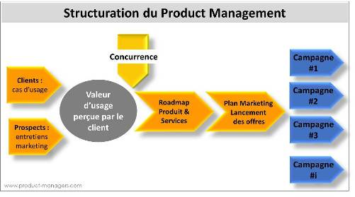 product-management-structuration-500px